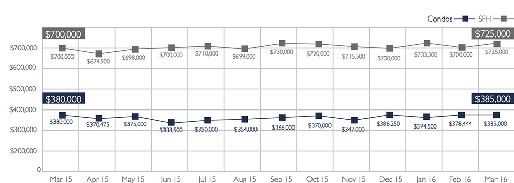 Median Sales Price of Single Family Homes and Condos on Oahu, March 2016