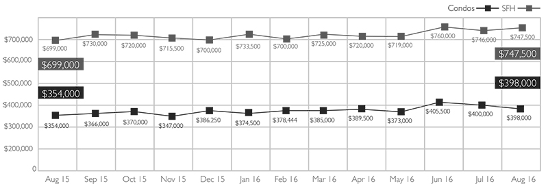 Median Sales Price of Single Family Homes and Condos on Oahu, August 2016