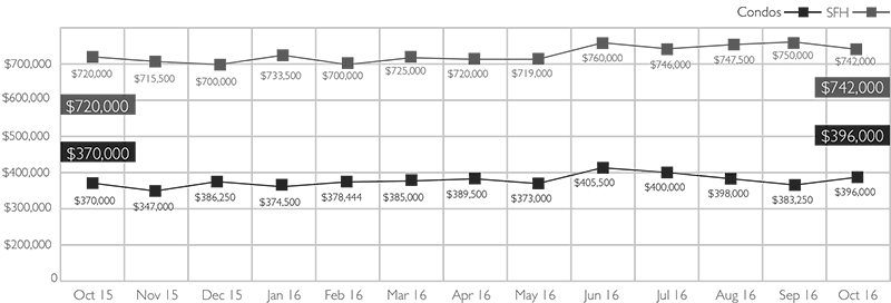Median Sales Price of Single-Family Homes and Condos on Oahu, October 2016