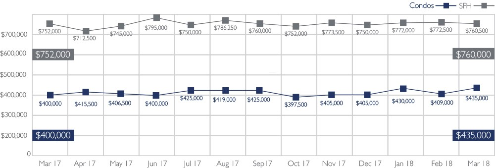 Median Sales Price of Single-Family Homes and Condos on Oahu, March 2018