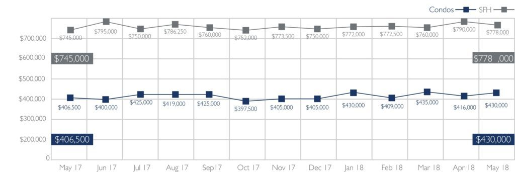 Median Sales Price of Single-Family Homes and Condos on Oahu, May 2018