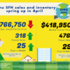 Oahu Median Sales Price, April 2019