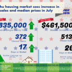 Condo Analysis of Inventory vs Sales Percentages, July 2019