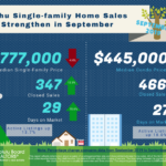 Oahu Single Family Home Sales Strengthened in September