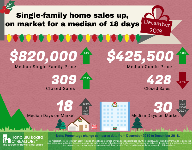 Oahu Single Family Home Sales December 2019