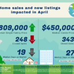 Oahu Single Family Home Sales April 2020